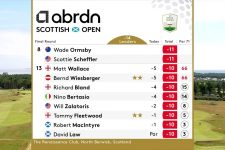 abrdn Scottish Open 2021 Featured Groups – Day 4